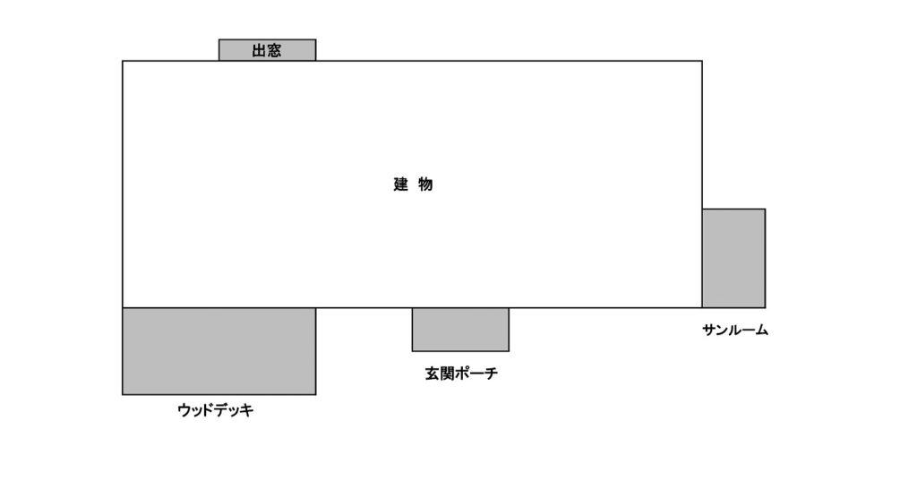 建物に含めると判断する基準は、その場所が「屋根、床、壁」に囲まれているかどうかです。また、その場所が地面に接しているかどうかも重要な判断基準になります。