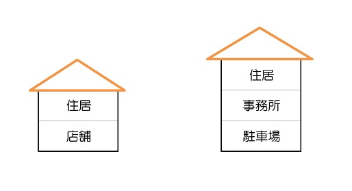 店舗兼用住宅が家相鑑定で凶相と判断される理由と対策