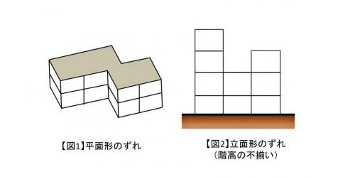 風水・家相を考慮したマンション・アパート選び